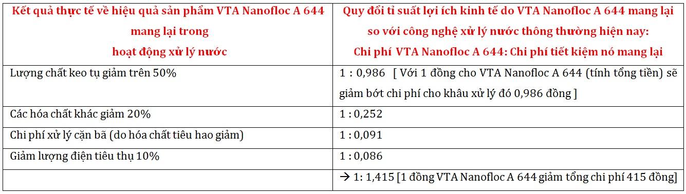 VTA Nanofloc A644
